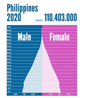 人口構成フィリッピン